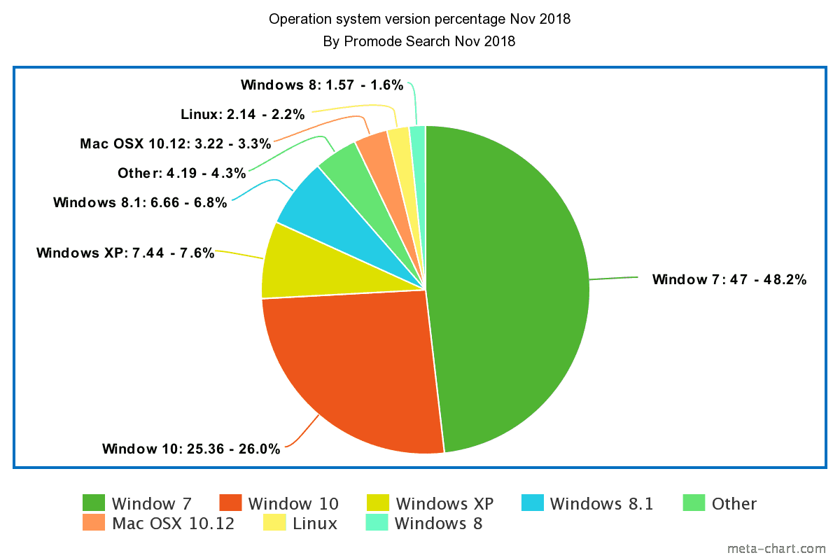 operating system percentage 2018