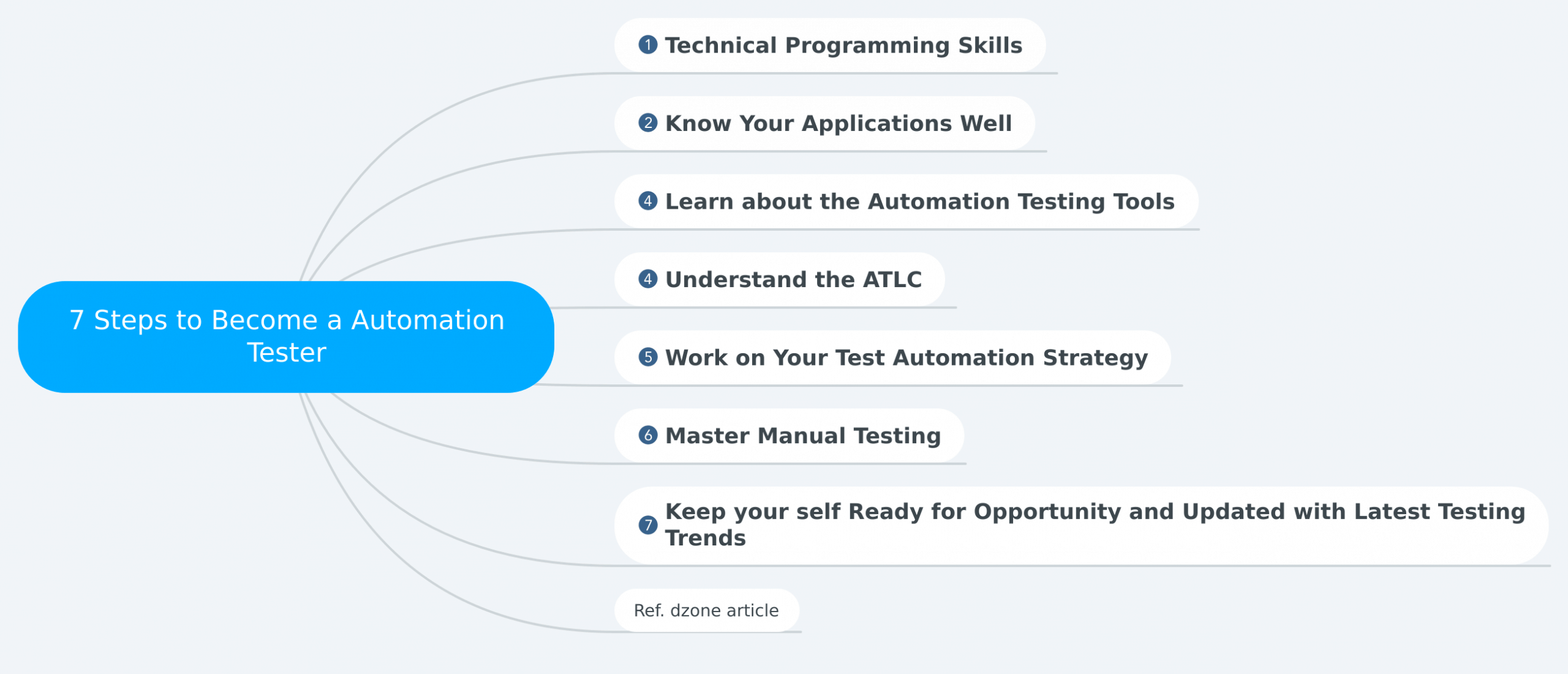 7 Steps to Become a Automation Tester
