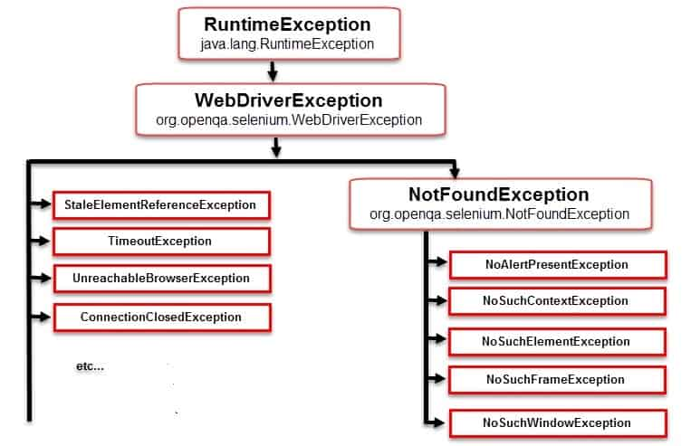 Selenium Exception Hierarchy