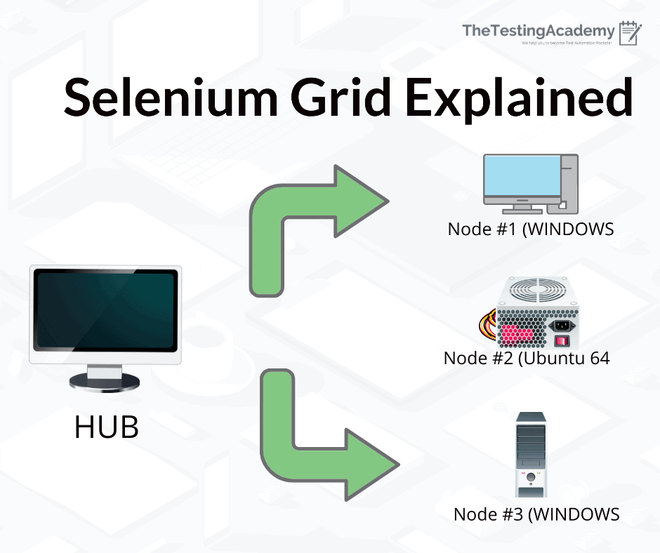 Selenium Grid Explained